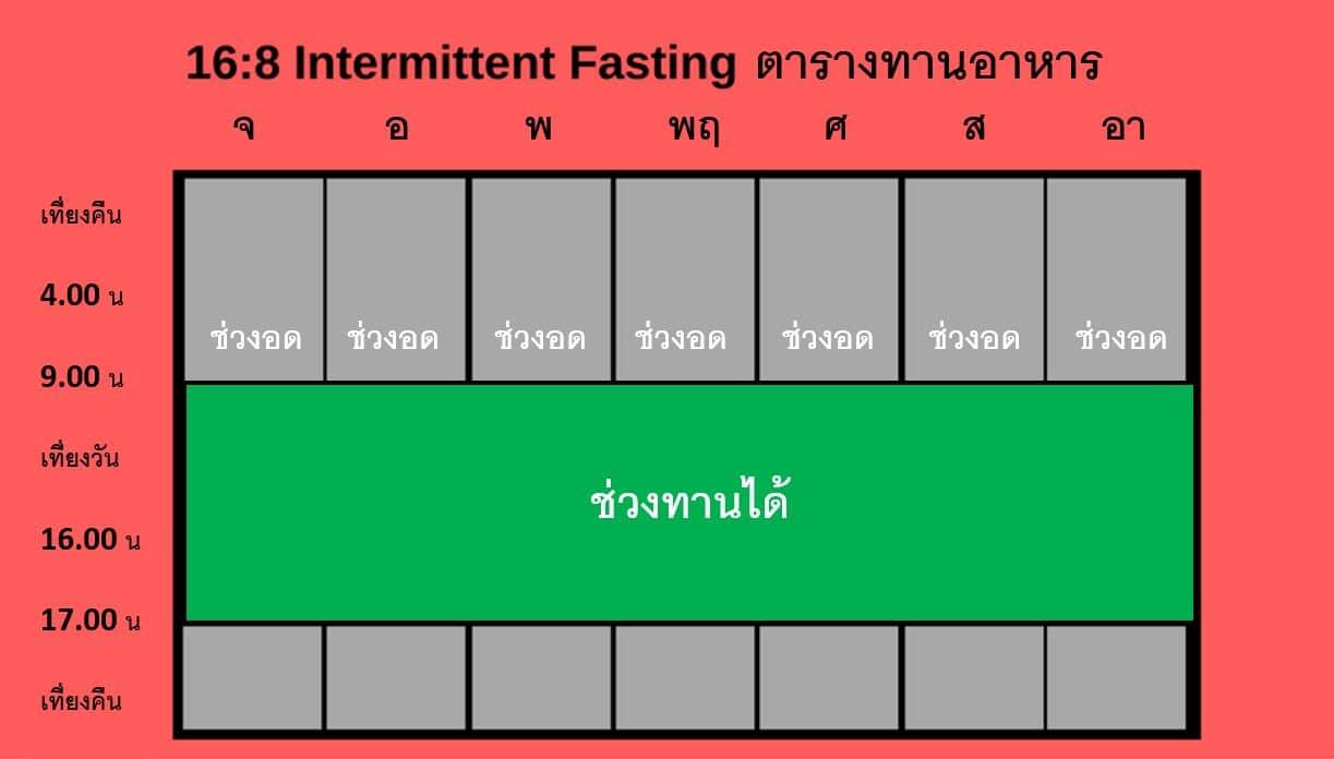 Intermittent fasting schedule การทำ Intermittent fasting แบบ 16/8 พร้อมตารางตัวอย่าง health platz
