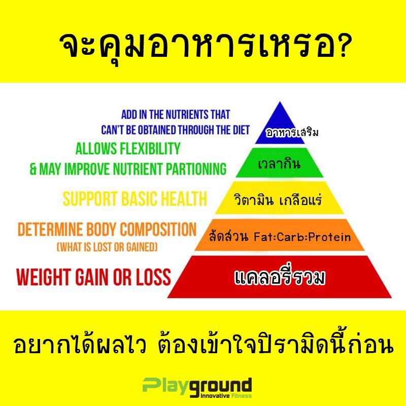 ลดน้ำหนักแบบยั่งยืน ปรับ การ กิน เพื่อ ลด น้ำหนัก อาหารลดน้ำหนัก